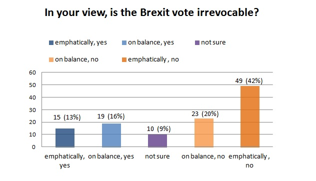 Brexit survey graph